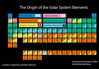 periodic table labeled by origin of the elements in the solar system